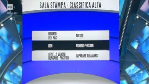 sanremo 2018 classifica big sala stampa