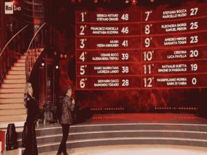 Foto della classifica tecnica della terza puntata di Ballando con le stelle 2018